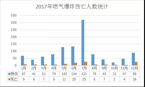 2017年燃气爆炸伤亡人数统计