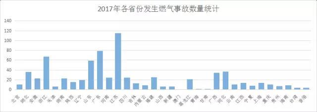 2017年各省份发生燃气事故数量统计