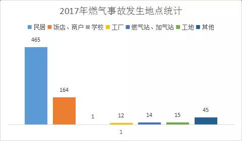 2017年燃气事故发生地点统计
