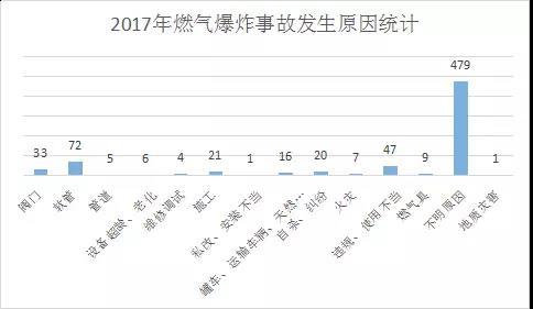 2017年燃气爆炸事故发生原因统计